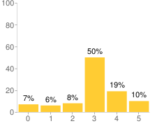 Chart showing distrubtion of responses for Item 058001